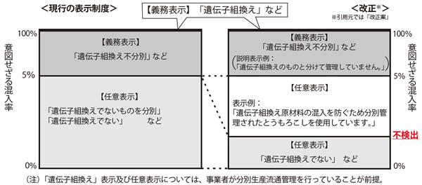 現行の遺伝子組換え表示制度と改正後の遺伝子組換え表示制度